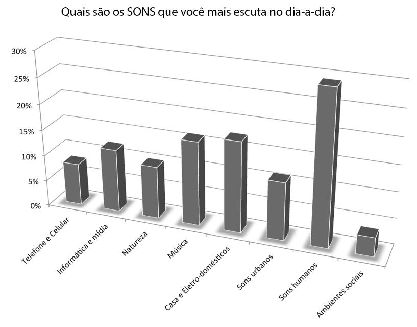 Musimid 2012 - Pergunta 1