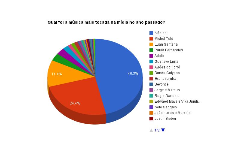 Musimid 2012 - Pergunta 7